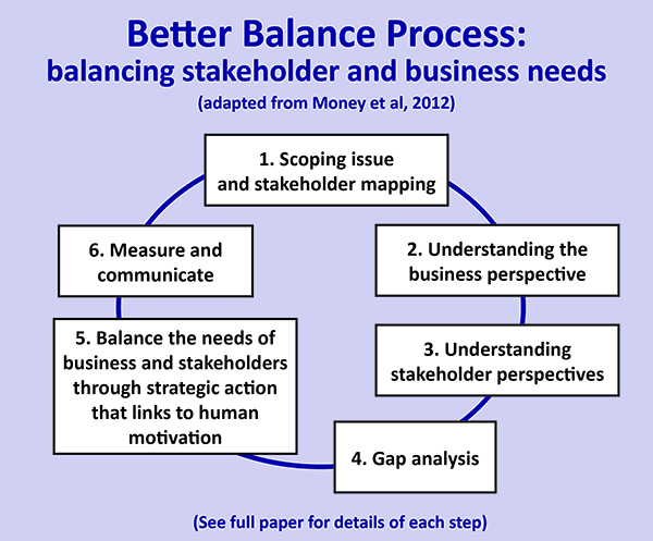 Henley Business School - Better Balance Process