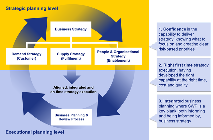 SWP: another HR process or just part of how good businesses plan?