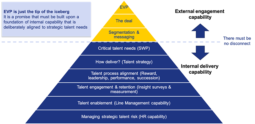 Building SWP capability in your people - Henley Business School Finland